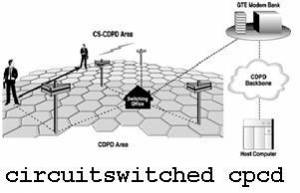 Circuit Switched CDPD Diagram