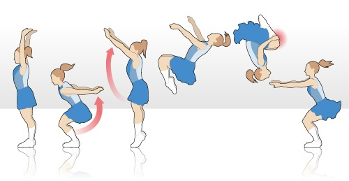How to do a back tuck