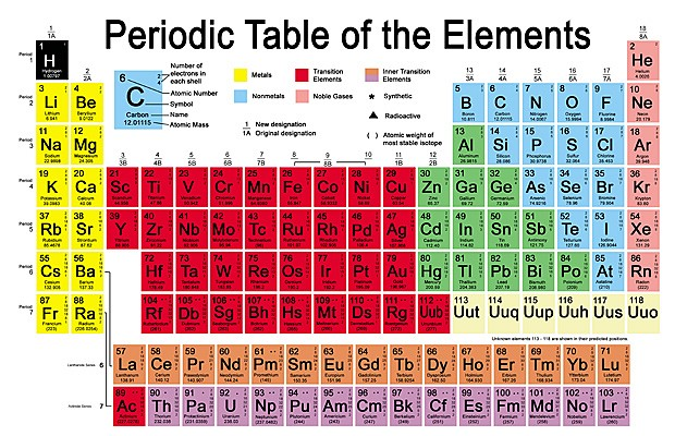 New periodic table names in alphabetical order names table in alphabetical order periodic table periodic how steps 4 to learn urtaz Gallery