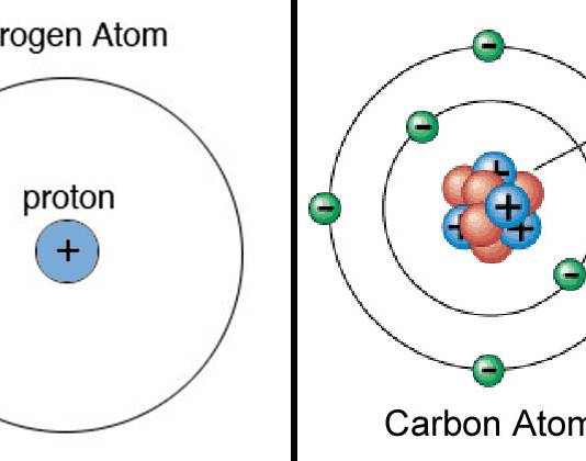Calculate the Number of Neutrons, Protons and Electrons in an Atom