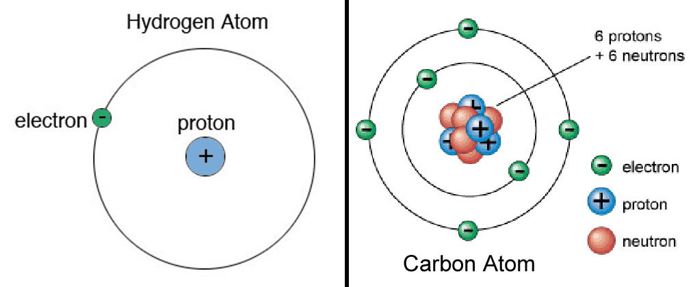 How To Calculate The Number Of Neutrons Protons And