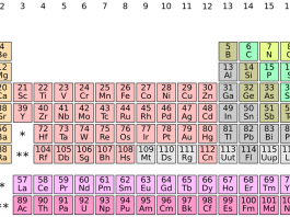 Water not on the Periodic Table - Reason