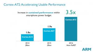 ARM Cortex- A72