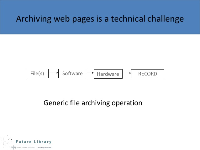 Archiving Web Pages