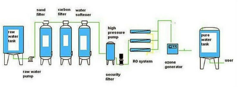 Water Softener Problems Unsafe Drinking Water