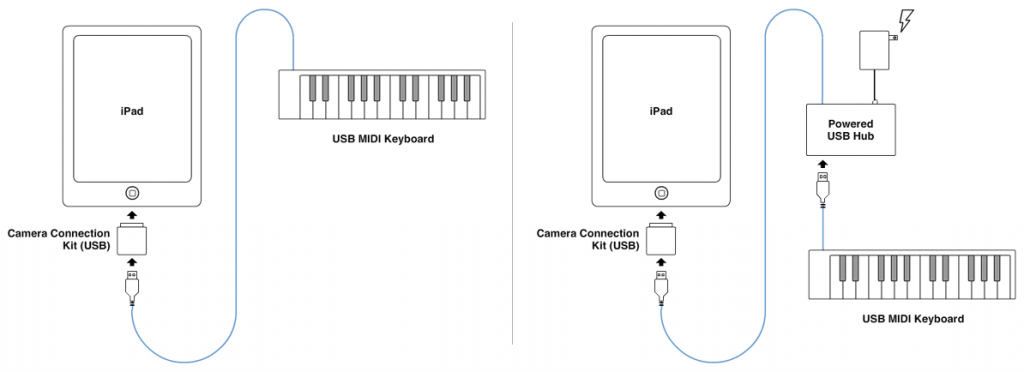 MIDI Controller Options for YouriPad