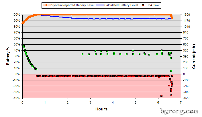Read Battery Graph of your Smartphone