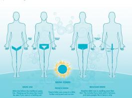 Wax Your Bikini Area