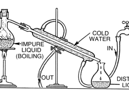 Distill Ethanol Alcohol