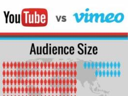 How are YouTube and Vimeo Different from Each Other